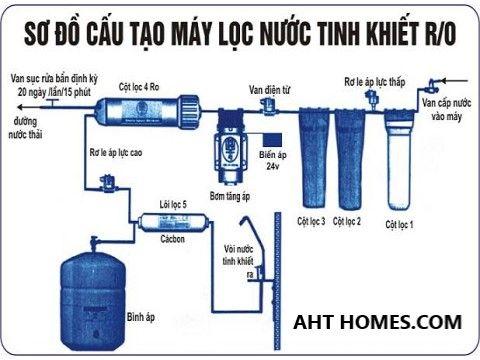 Báo giá hệ thống lọc xử lý nước đầu nguồn gia đình tại Huyện Hà Trung