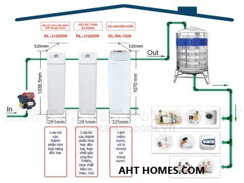 Báo giá hệ thống lọc xử lý nước đầu nguồn gia đình tại Huyện Hậu Lộc