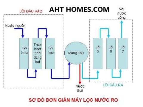 Báo giá hệ thống lọc xử lý nước giếng khoan nước máy gia đình tại Huyện Cẩm Thủy