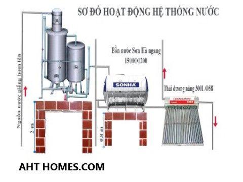 Báo giá hệ thống lọc xử lý nước giếng khoan nước máy gia đình tại Huyện Hà Trung