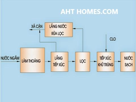 Báo giá hệ thống lọc xử lý nước giếng khoan nước máy gia đình tại Huyện Ngọc Lặc