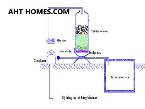 Báo giá hệ thống lọc xử lý nước giếng khoan nước máy gia đình tại Huyện Thạch Thành