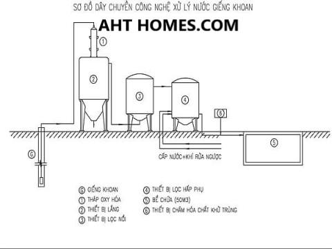 Báo giá hệ thống lọc xử lý nước giếng khoan nước máy gia đình tại Huyện Thiệu Hóa