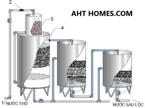 Báo giá hệ thống lọc xử lý nước giếng khoan nước máy gia đình tại Huyện Tĩnh Gia