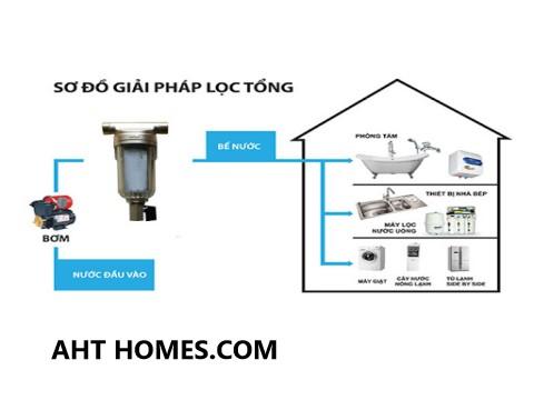 Báo giá hệ thống lọc xử lý nước sinh hoạt đầu nguồn gia đình Quận Hoàng Mai