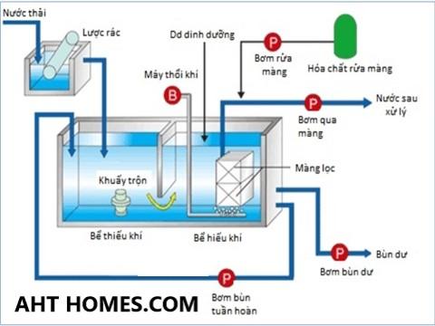 báo giá hệ thống xử lý nước thải tại Hải Dương