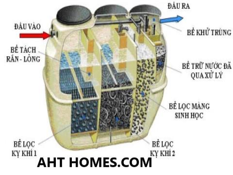 Báo giá hệ thống xử lý nước thải tại Bắc Giang