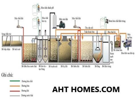 Báo giá hệ thống xử lý nước thải tại Điện Biên