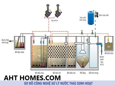 Báo giá hệ thống xử lý nước thải tại Lai Châu