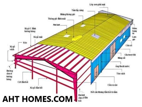 Chi phí xây nhà xưởng bằng tôn bao nhiêu tiền